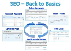 seo-back-to-basics