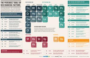 Periodic-Table-of-SEO