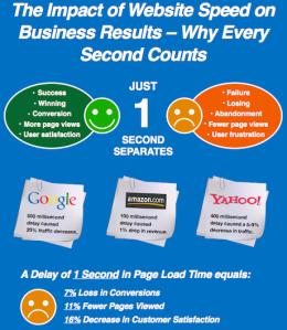 Google-Yahoo-Rediff