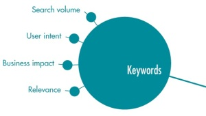 seo-tactics-keywords